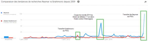 Graphique comparant les recherches Google sur Neymar et Ibrahimovic