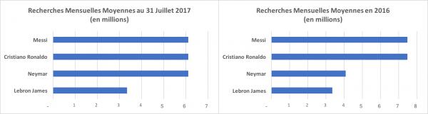 Graphiques comparant les recherches mensuelles moyennes entre Messi, Ronaldo, Neymar et Lebron James