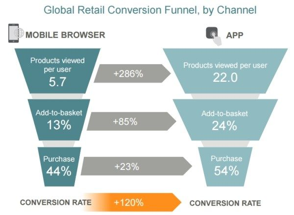 étude criteo taux de conversion application mobile