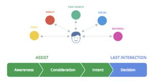 Google Analytics Customer Journey Channels : Awareness, Consideration, Intent, Decision