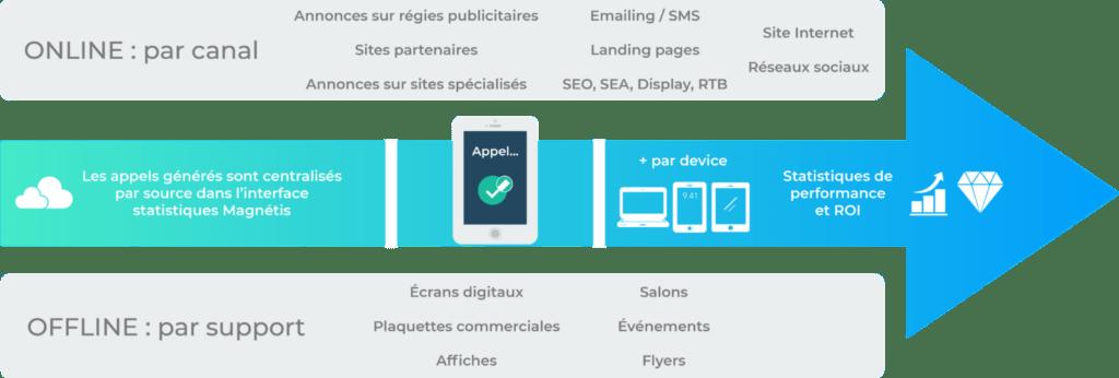 magnetis zee media call tracking online offline